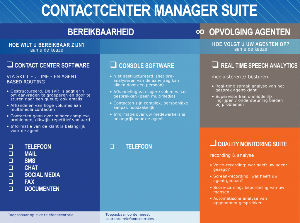 Contactcenter manager suite
